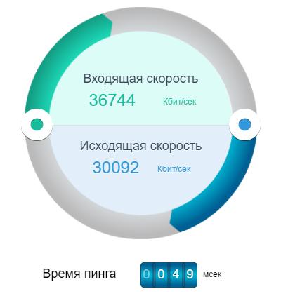 Скорость по 2ip.ru