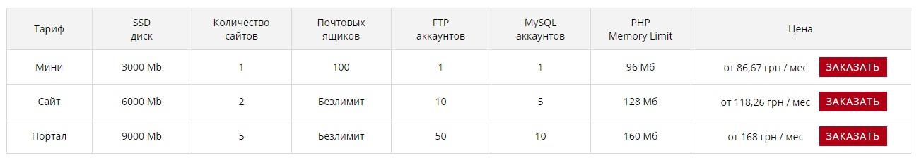 Базовые тарифы MiroHost